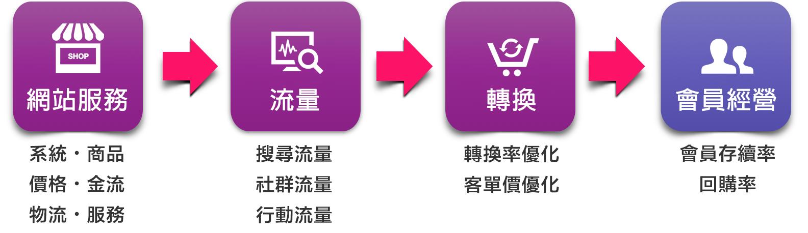 MMdc 電子商務簡介